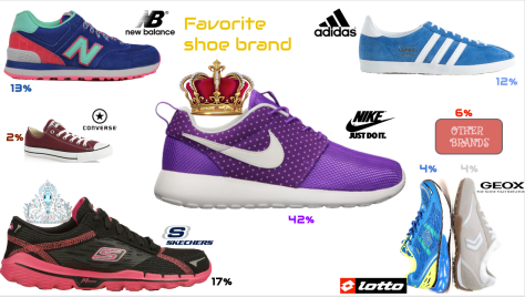 katelyn- favorite shoe brand